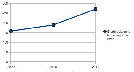 Średnia dzienna liczba wypożyczeń BikeOne