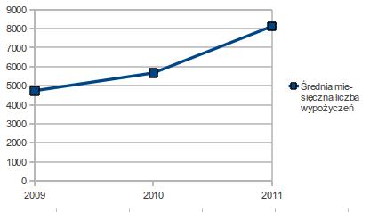 Średnia miesięczna liczba wypożyczeń BikeOne