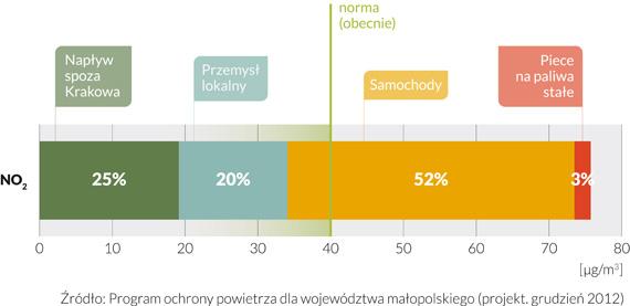 Źródła zanieczyszczenia NO2 w Krakowie. (grafika: Krakowski Alarm Smogowy)