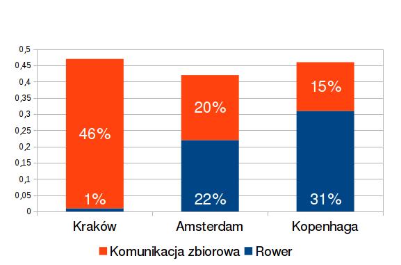 Udział roweru i komunikacji zbiorowej wśród wykonywanych podróży. Za The EPOMM Modal Split tool; źródła: Mobility Survey Netherlands 2008, Badania ankietowe zachowań komunikacyjnych mieszkańców Krakowa - raport 2010
