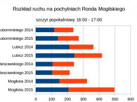 wykres_mogilskie
