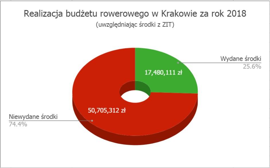 Realizacja budzżetu rowerowego w Krakowie za rok 2018 - wykres kołowy