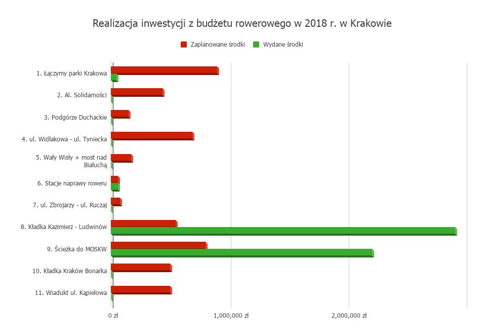 Stopien realizacji inwestycji rowerowych w Krakowie za rok 2018 (1)
