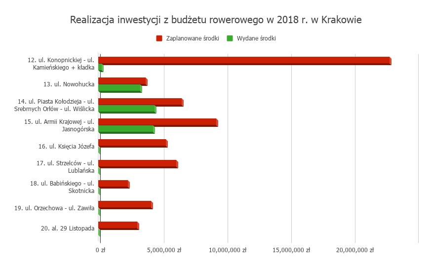 Stopien realizacji inwestycji rowerowych w Krakowie za rok 2018 (2)